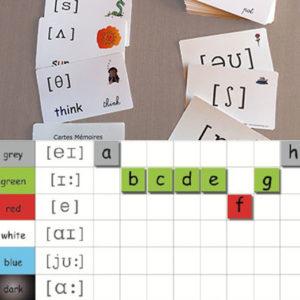 Matériel pédagogique pour les dyslexiques : Cartes mémoires et alphabet mural