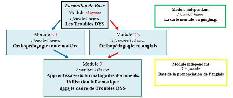 module-de-base